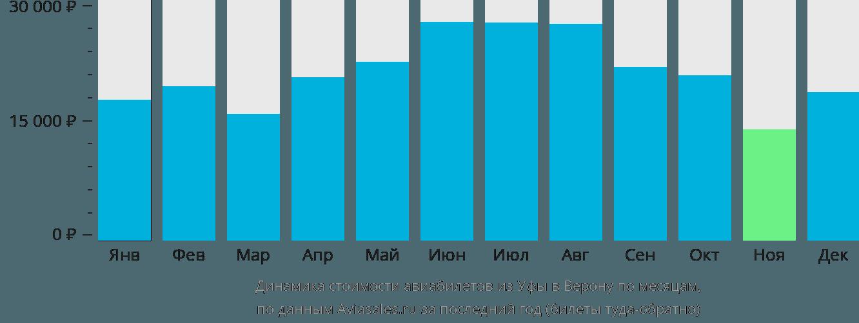 Динамика стоимости авиабилетов из Уфы в Верону по месяцам