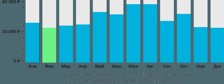 Динамика стоимости авиабилетов из Уфы во Владивосток по месяцам