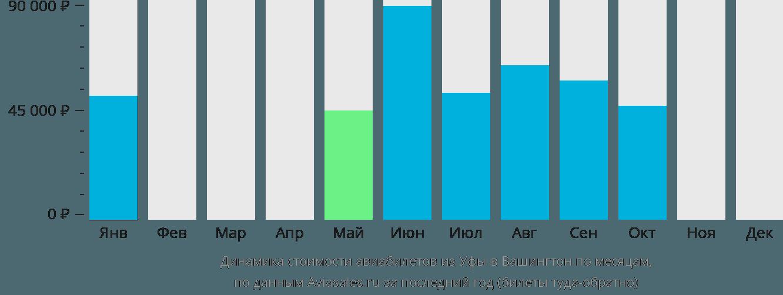 Динамика стоимости авиабилетов из Уфы в Вашингтон по месяцам