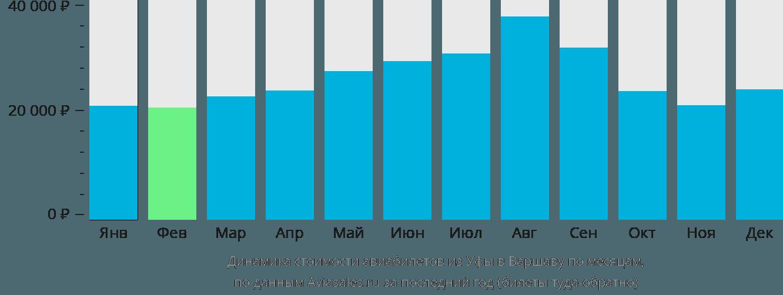 Динамика стоимости авиабилетов из Уфы в Варшаву по месяцам