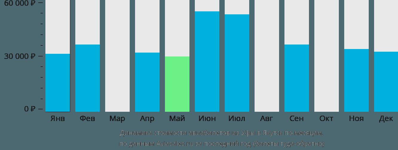 Динамика стоимости авиабилетов из Уфы в Якутск по месяцам