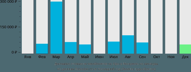 Динамика стоимости авиабилетов из Уфы в Монреаль по месяцам