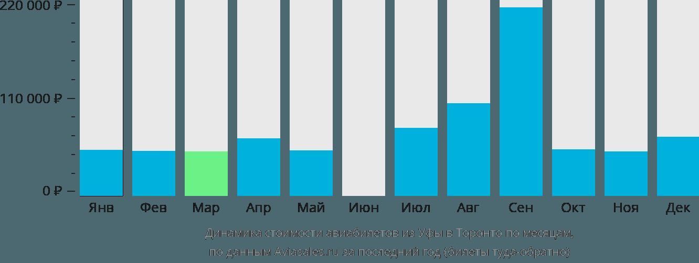 Динамика стоимости авиабилетов из Уфы в Торонто по месяцам