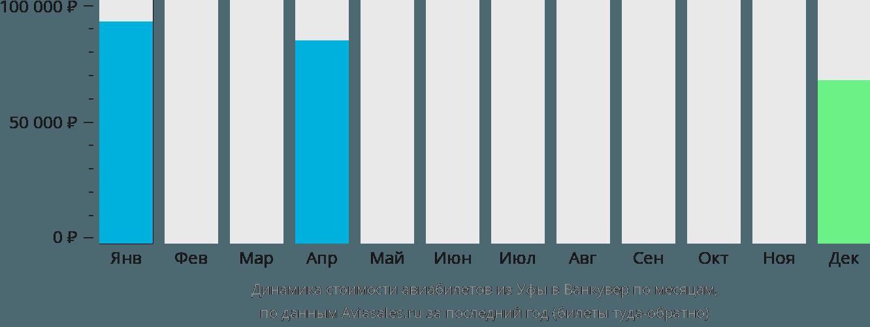 Динамика стоимости авиабилетов из Уфы в Ванкувер по месяцам