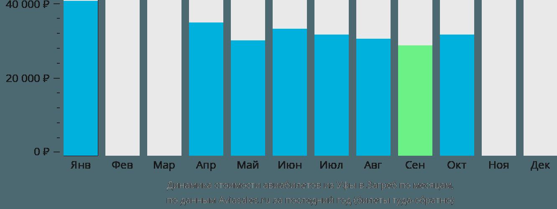 Динамика стоимости авиабилетов из Уфы в Загреб по месяцам