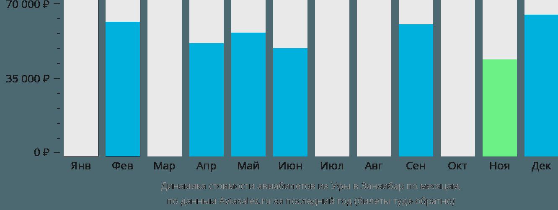 Динамика стоимости авиабилетов из Уфы в Занзибар по месяцам