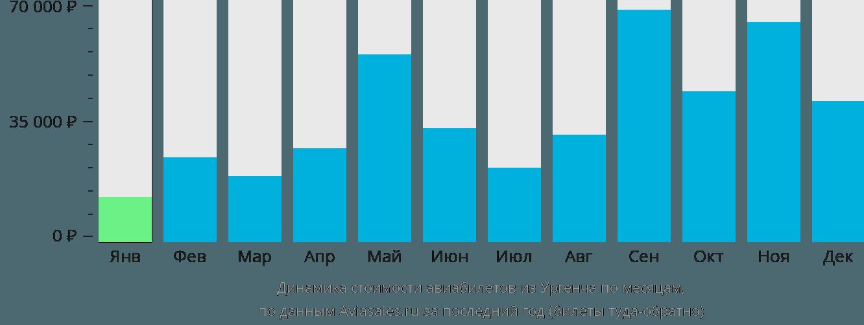 Динамика стоимости авиабилетов из Ургенча по месяцам