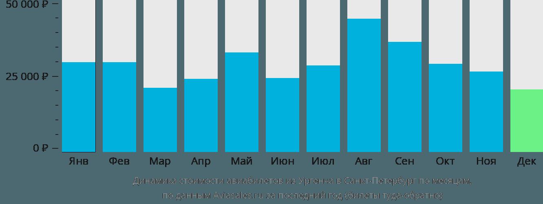 Динамика стоимости авиабилетов из Ургенча в Санкт-Петербург по месяцам