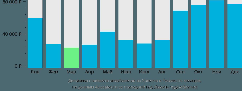 Динамика стоимости авиабилетов из Ургенча в Россию по месяцам