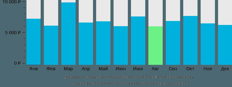 Динамика стоимости авиабилетов из Ургенча в Ташкент по месяцам