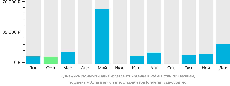 Динамика стоимости авиабилетов из Ургенча в Узбекистан по месяцам