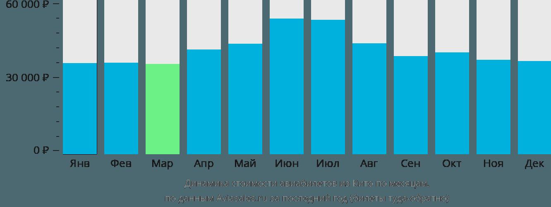 Динамика стоимости авиабилетов из Кито по месяцам