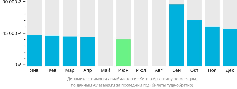 Динамика стоимости авиабилетов из Кито в Аргентину по месяцам