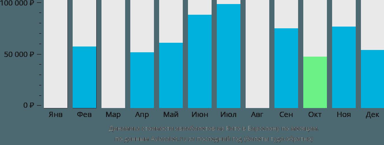 Динамика стоимости авиабилетов из Кито в Барселону по месяцам