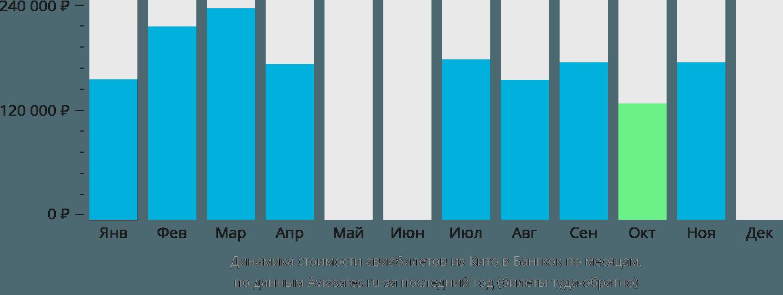 Динамика стоимости авиабилетов из Кито в Бангкок по месяцам