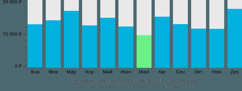 Динамика стоимости авиабилетов из Кито в Боготу по месяцам
