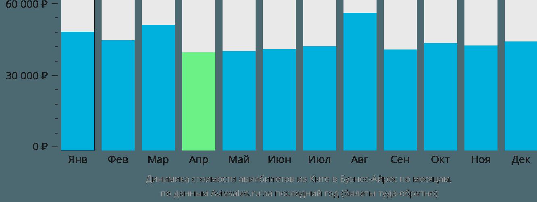 Динамика стоимости авиабилетов из Кито в Буэнос-Айрес по месяцам