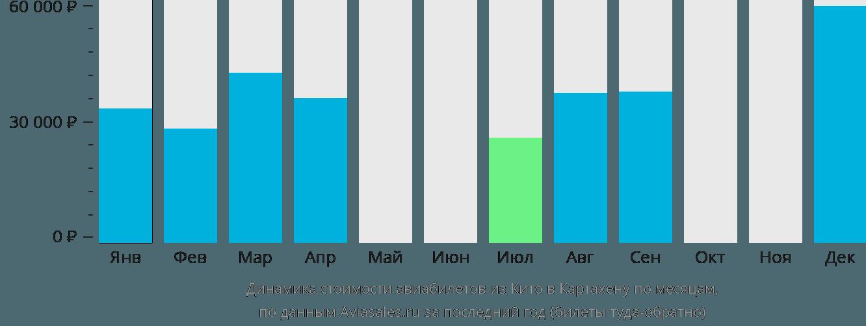 Динамика стоимости авиабилетов из Кито в Картахену по месяцам