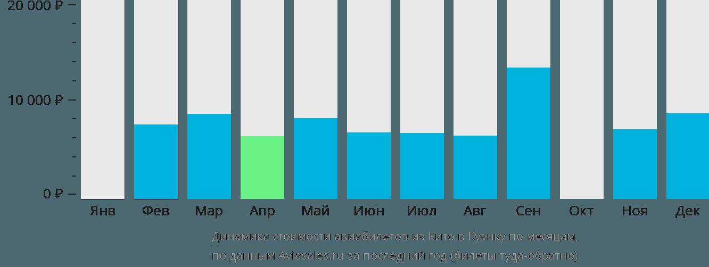 Динамика стоимости авиабилетов из Кито в Куэнку по месяцам