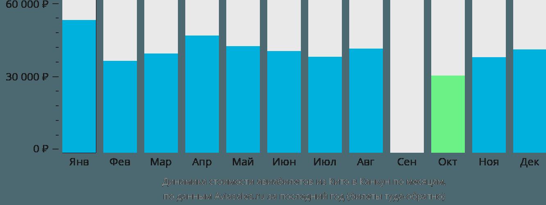 Динамика стоимости авиабилетов из Кито в Канкун по месяцам