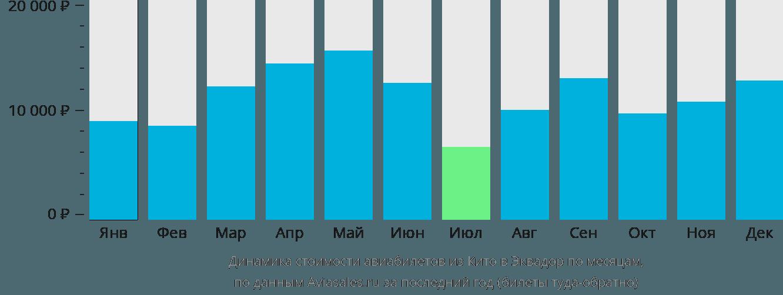 Динамика стоимости авиабилетов из Кито в Эквадор по месяцам