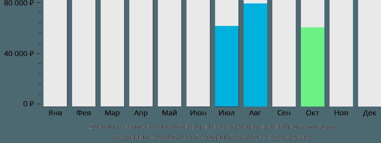 Динамика стоимости авиабилетов из Кито во Франкфурт-на-Майне по месяцам