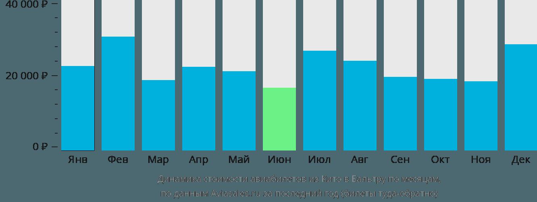 Динамика стоимости авиабилетов из Кито в Бальтру по месяцам