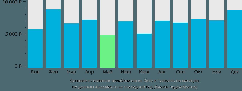 Динамика стоимости авиабилетов из Кито в Гуаякиль по месяцам