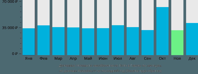 Динамика стоимости авиабилетов из Кито в Гавану по месяцам