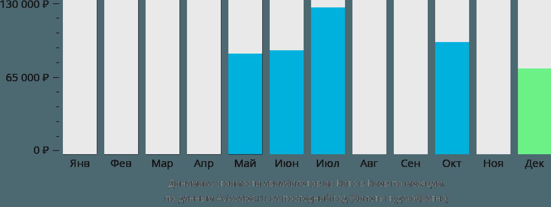 Динамика стоимости авиабилетов из Кито в Киев по месяцам