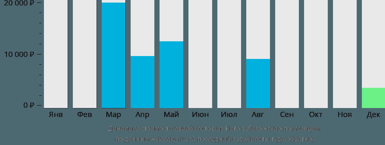 Динамика стоимости авиабилетов из Кито в Лаго-Агрио по месяцам