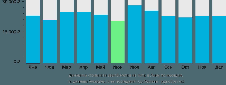 Динамика стоимости авиабилетов из Кито в Лиму по месяцам
