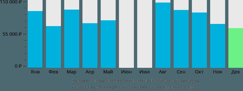 Динамика стоимости авиабилетов из Кито в Лондон по месяцам