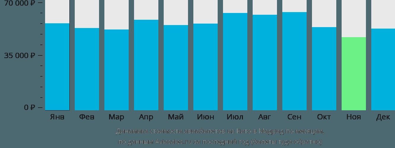 Динамика стоимости авиабилетов из Кито в Мадрид по месяцам