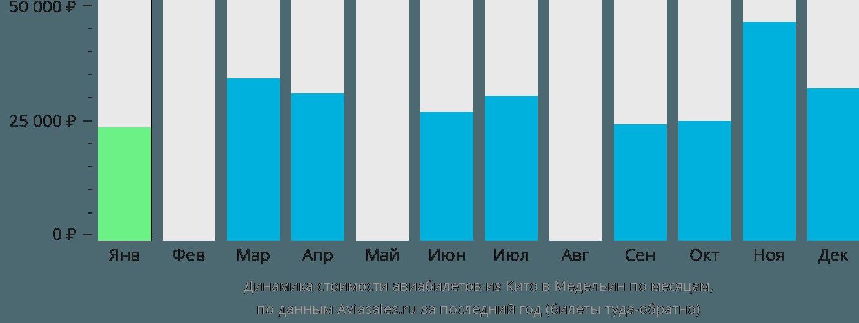 Динамика стоимости авиабилетов из Кито в Медельин по месяцам