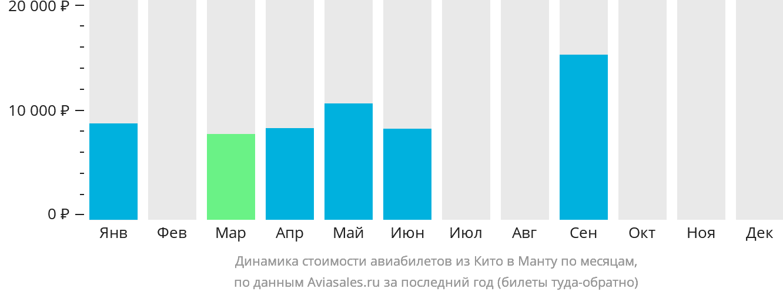 Динамика стоимости авиабилетов из Кито в Манту по месяцам
