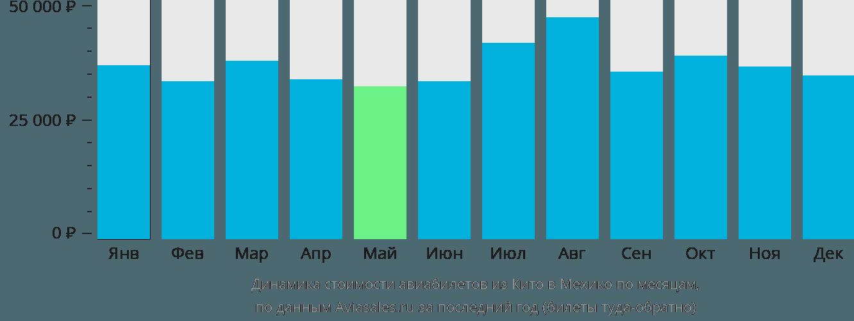 Динамика стоимости авиабилетов из Кито в Мехико по месяцам