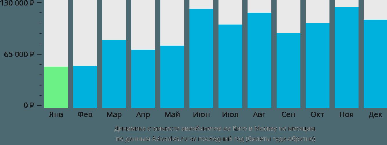 Динамика стоимости авиабилетов из Кито в Москву по месяцам