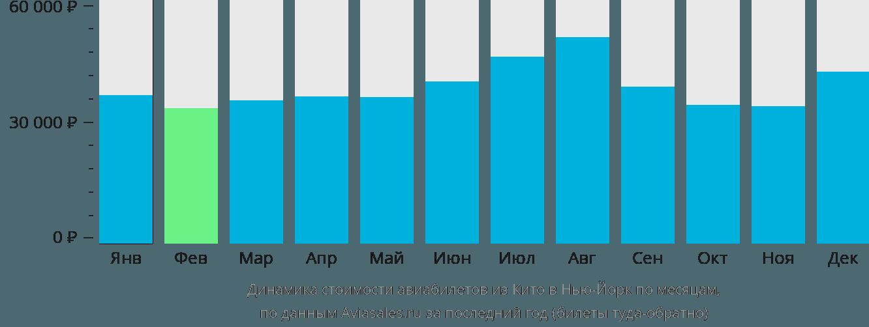 Динамика стоимости авиабилетов из Кито в Нью-Йорк по месяцам