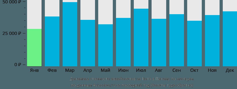 Динамика стоимости авиабилетов из Кито в Панаму по месяцам