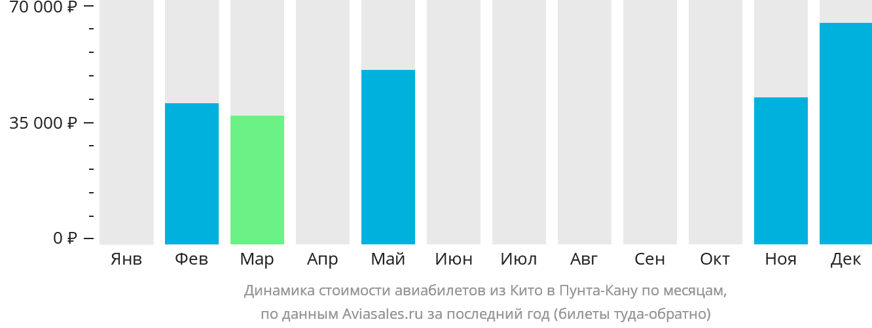 Динамика стоимости авиабилетов из Кито в Пунта-Кану по месяцам