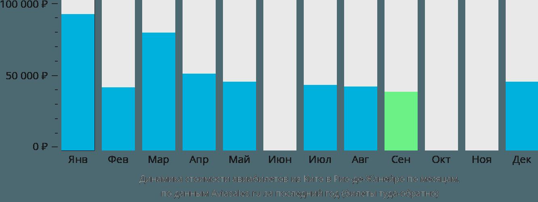 Динамика стоимости авиабилетов из Кито в Рио-де-Жанейро по месяцам
