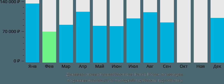 Динамика стоимости авиабилетов из Кито в Россию по месяцам