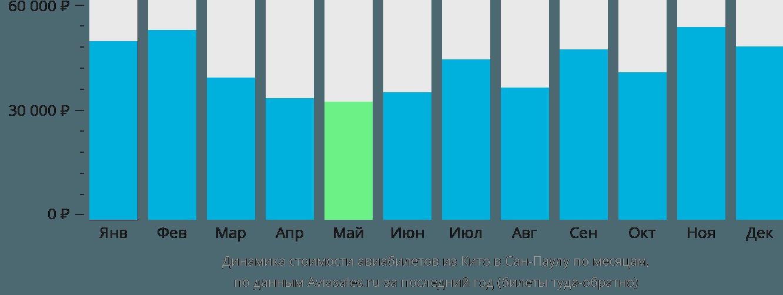 Динамика стоимости авиабилетов из Кито в Сан-Паулу по месяцам