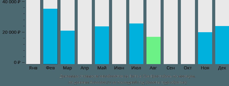Динамика стоимости авиабилетов из Кито в Сан-Кристобаль по месяцам