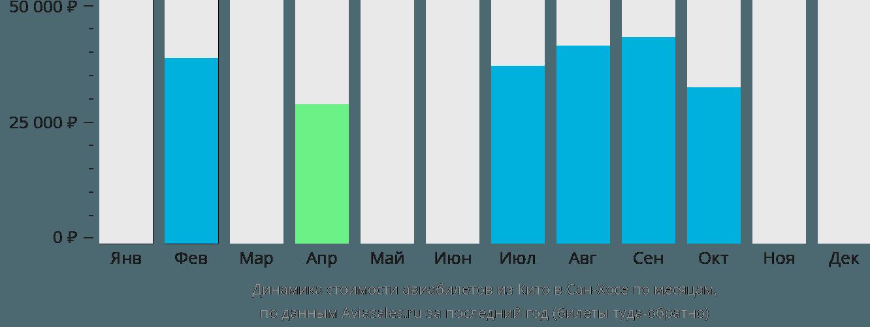 Динамика стоимости авиабилетов из Кито в Сан-Хосе по месяцам