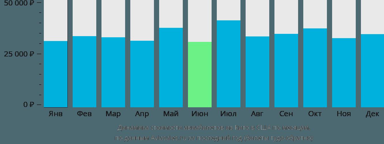 Динамика стоимости авиабилетов из Кито в США по месяцам