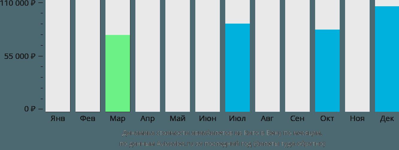 Динамика стоимости авиабилетов из Кито в Вену по месяцам