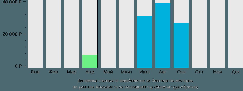 Динамика стоимости авиабилетов из Кемпера по месяцам