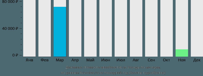 Динамика стоимости авиабилетов из Юканды по месяцам